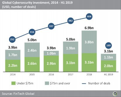 Lack of Big Deals Could Cause a Drop in Cybersecurity Investment in 2019