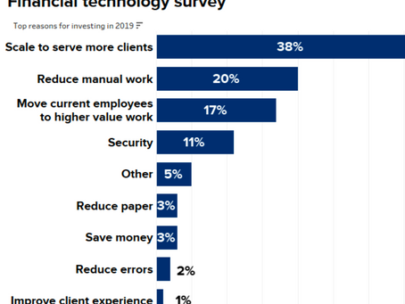Investment in Financial Technology on the Rise, According to CNBC