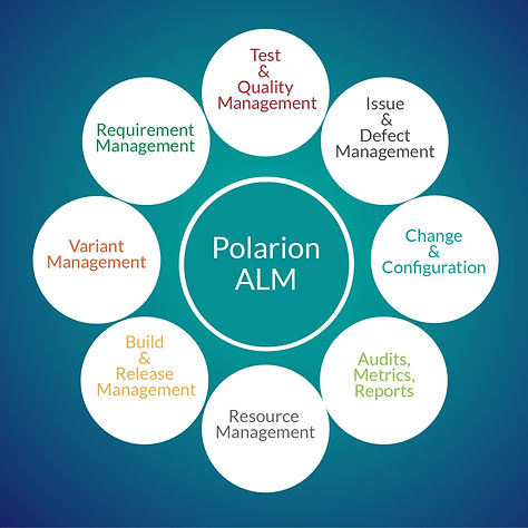 list of things that polarion includes.