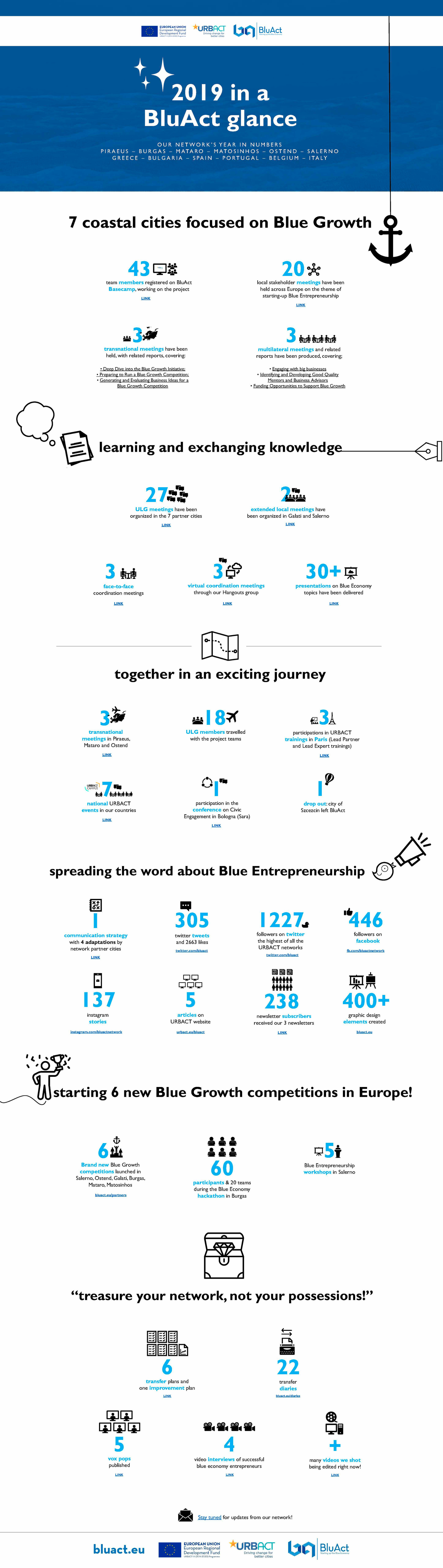 BluAct 2019 in numbers.jpg
