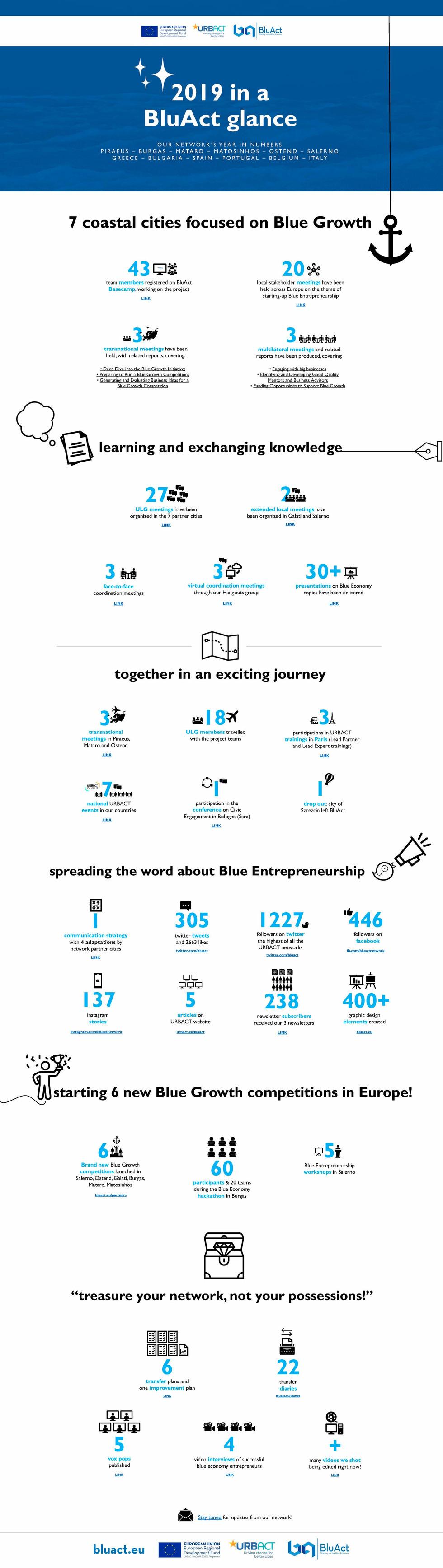 BluAct 2019 in numbers.jpg