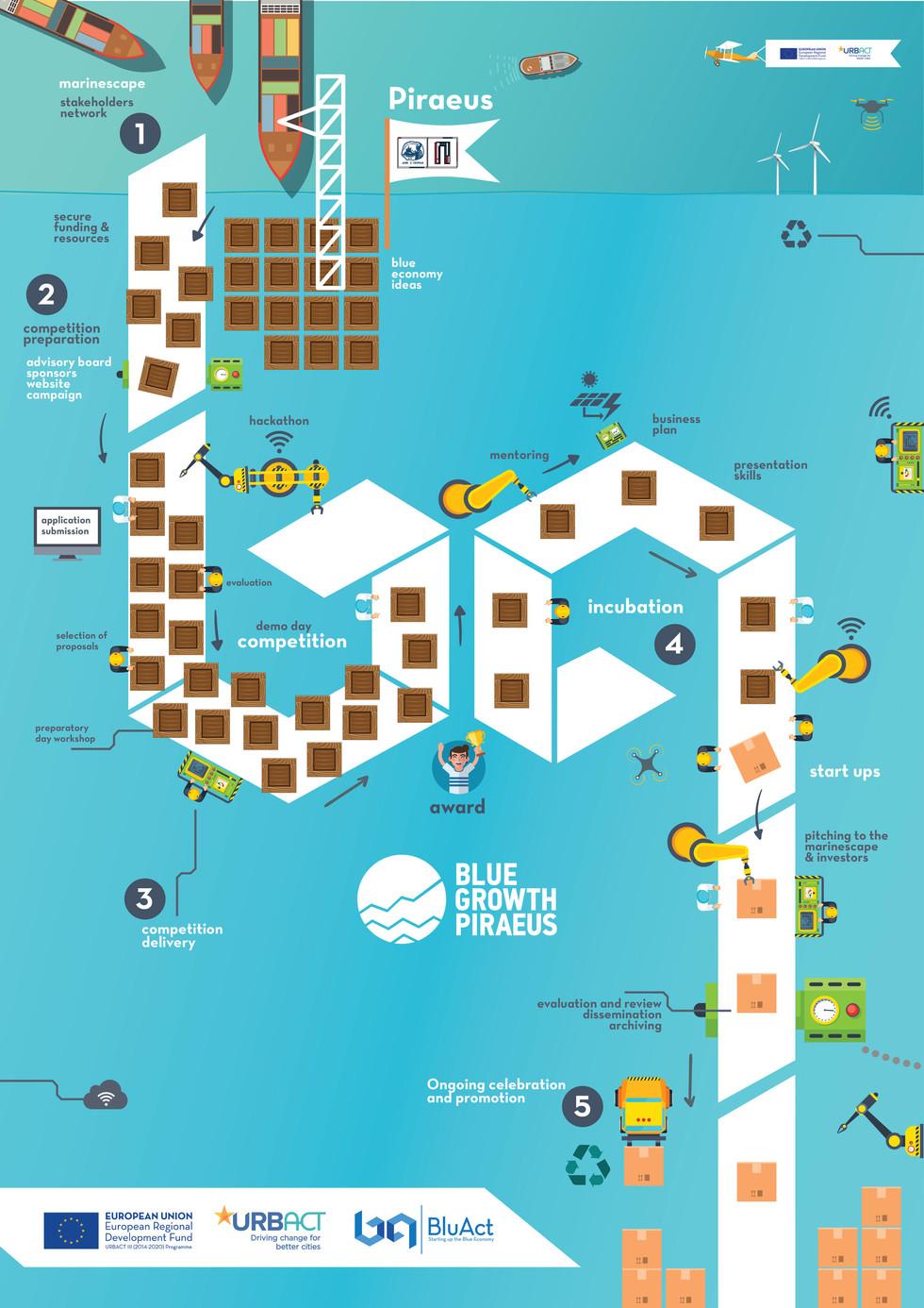 poster-1-BluAct-steps-A1-(1)-01.jpg