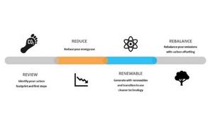 Four steps to Net Zero