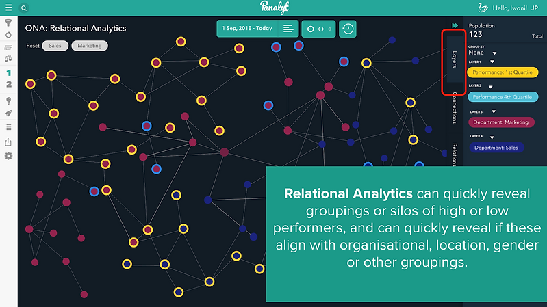 Relational Analytics For Talent Development & Performance Management