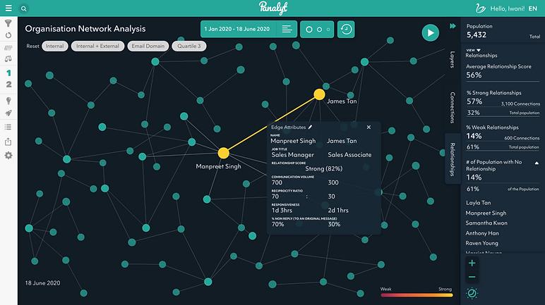 Panalyt Relational Analytics Organisation Network Analysis Employee Population Dashboard