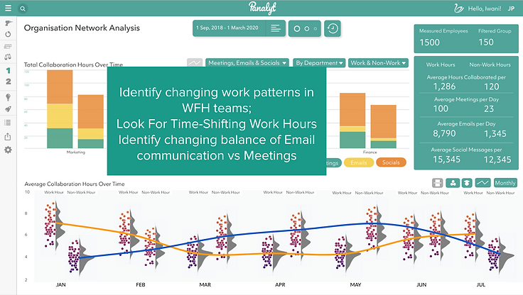 Relational Analytics For Employee Wellness / Burnout