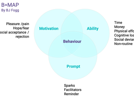 How to change behaviour with a simple formula (B=MAP)