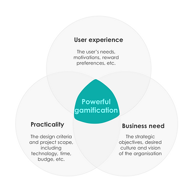A venn diagram of user expereince, business need and practicaility. The combined area is powerful gamification.