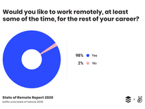 COVID-19: Could remote working become the new normal?