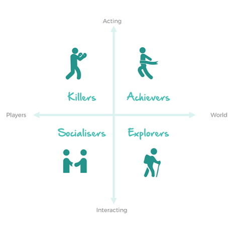 Four player types: Bartle's taxonomy