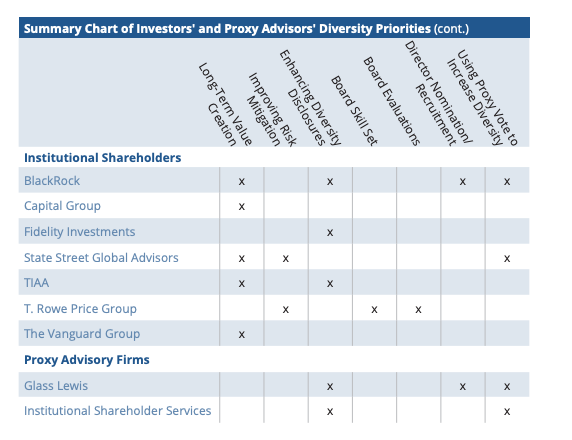 NACD table investors on diversity.png