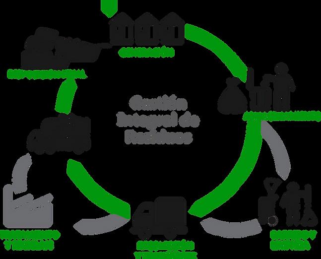 organizacion_gestion_integral_residuos.p