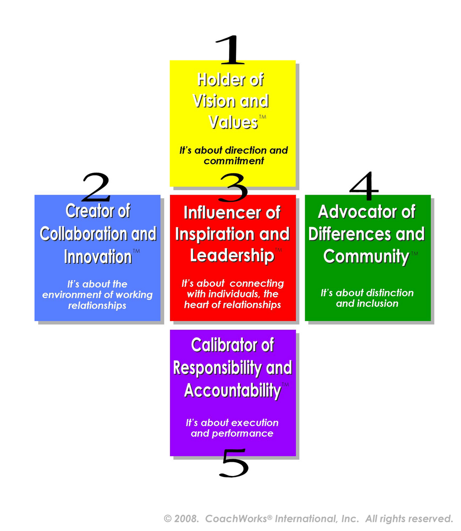 Legacy Leadership® 5 Best Practices