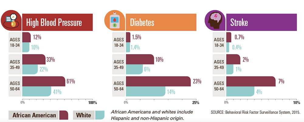 Infographic showing disparities in high blood pressure, diabetes, and stroke in African Americans and White Americans