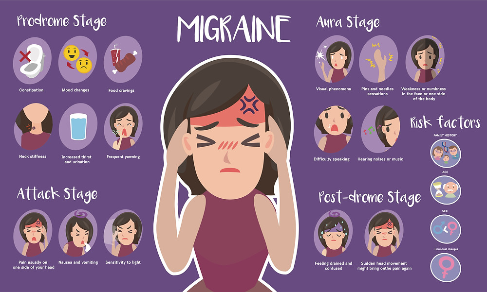 Diagram of the stages of migraine suffered by the cartoon figure holding her aching head