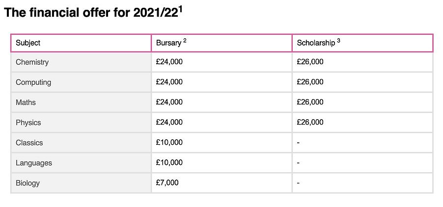 ITT funding 2021-22