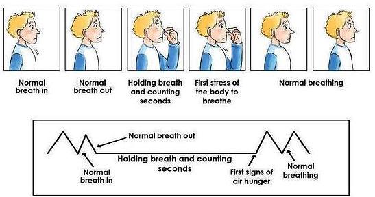 BOLT, Body oxygen level test, Test your bodies tolerance to Carbon dioxide
