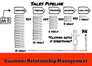 Customer Relationship System