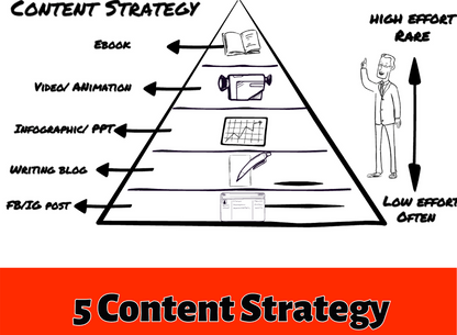 6 Content Strategy