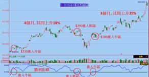用勝利指標進出騰訊控股(0700)示範