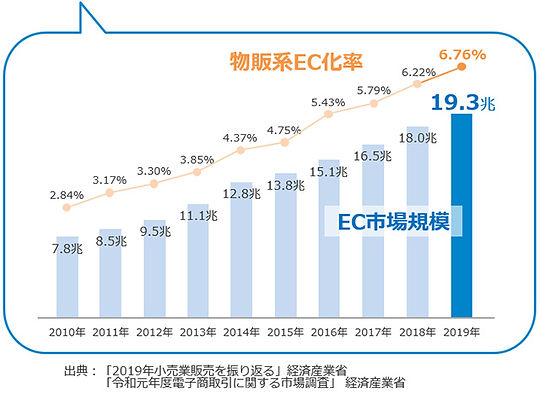 2019小売市場データ_02.jpg