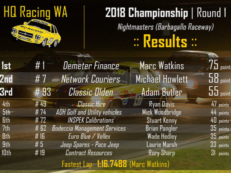 Night Masters 1 Results