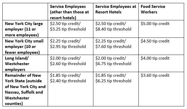Tip Credit Chart