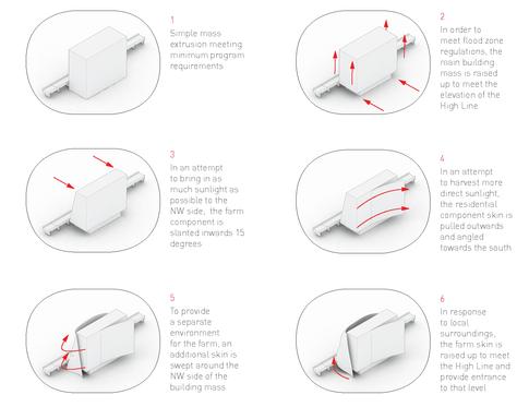 Transformation Diagrams