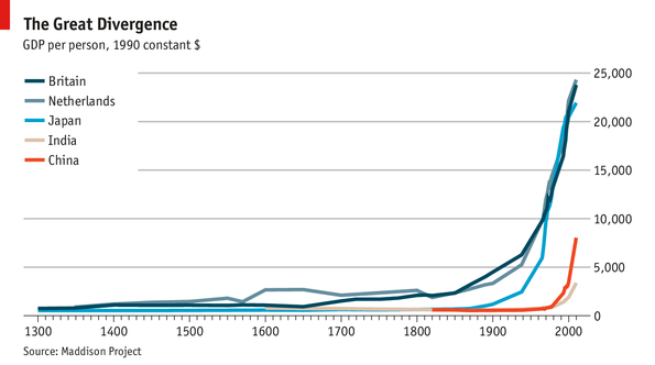Great Divergence from the Economist