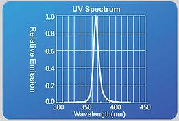 UV-100-200-Wavelength.jpg