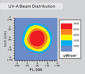 UV-LC-FL200-UV-A-Beam_Spread.jpg