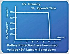 UV-100-200-UV-Intensity.jpg