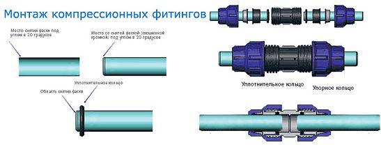Схема монтажа компрессионных фитингов для труб