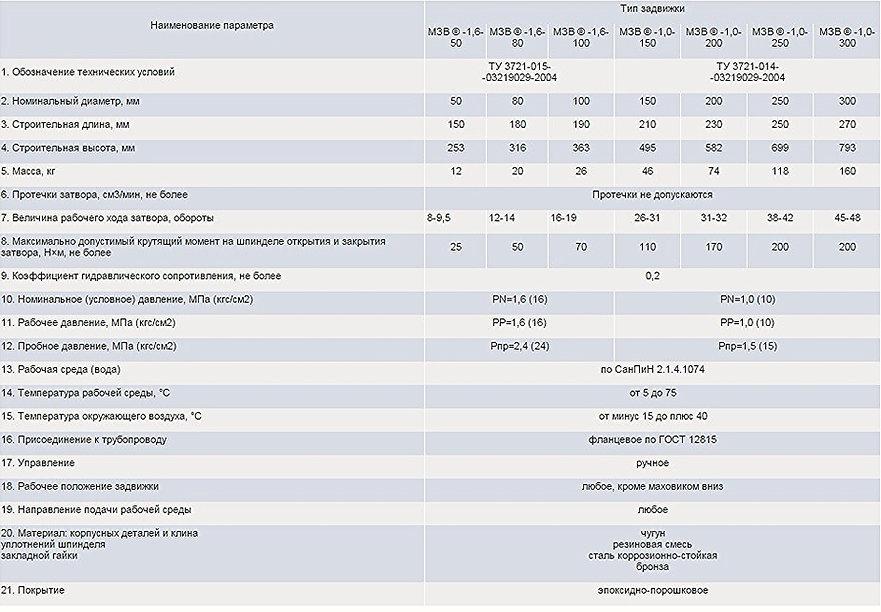 Технические характеристики МЗВ