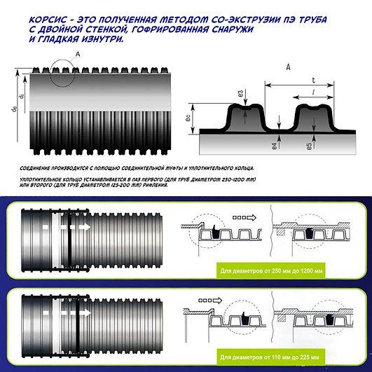 Параметры труб типа корсис и способ соединения