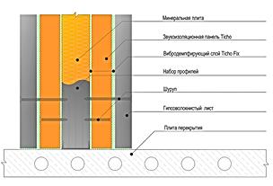 Комплект для звукоизоляции квартир Frame