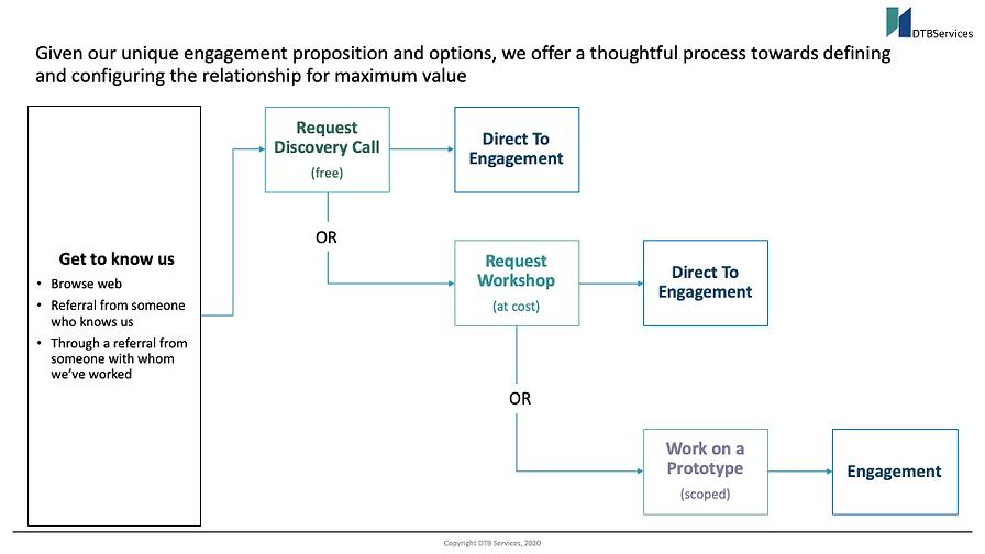 Engagment Process.png
