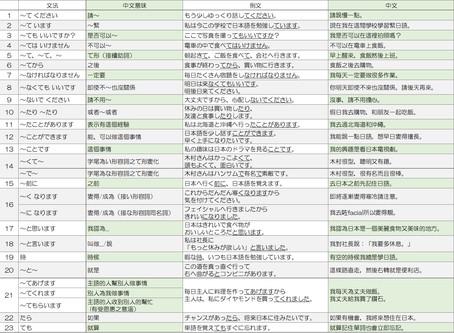 N5日文文法:把N5的23個文法全部記下來吧!稍微長一點的文章也能聽懂。