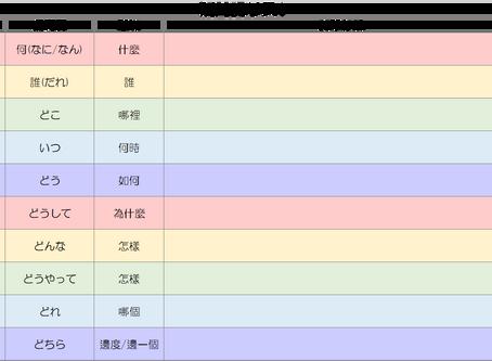 日本語能力試驗 JLPT N5 總合說明