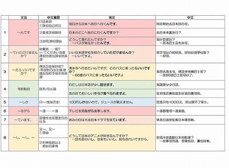 N4日文文法:N4前半部分的36個文法解說。直接記住例子吧!