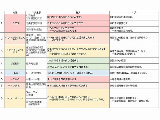 N4日文文法:N4文法解說。直接記住例子吧!