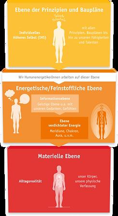 3-Ebenen-Modell-trans.png