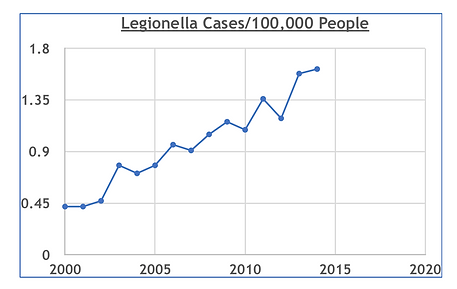 Graph of the Number of Legionella cases  from 2000 to 2014