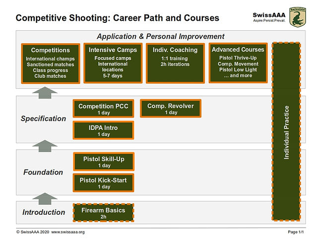 Competitive Shooting Career Path