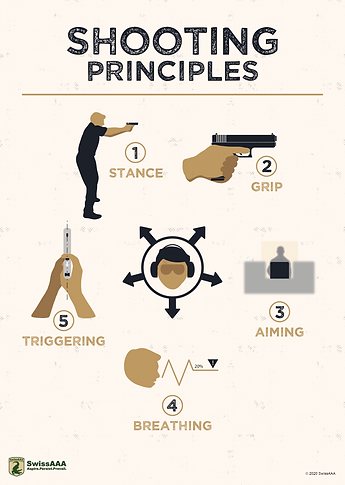 Five Fundamentals of Shooting