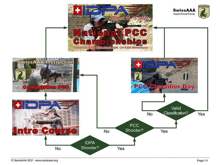 Path to IDPA PCC Championships