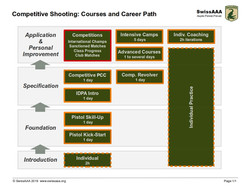 Sports Shooting Career Path