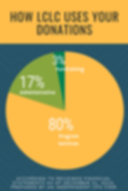 Music Genre Textured Pie Chart Blog Grap