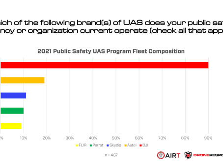 DJI Domination of Public Safety Drone Sector Continues as Autel Robotics Surges to Second Position