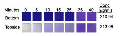 Gradient stabilty of 2D insert